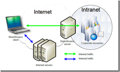 The difference in internet and intranet