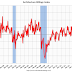 """AIA: """"Architecture billings remain positive in March"""""""