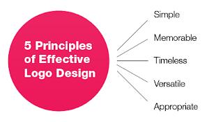 Tips Mendesain Logo Untuk Company
