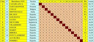 Clasificación final por puntuación del Torneo Internacional de Ajedrez Barcelona 1929