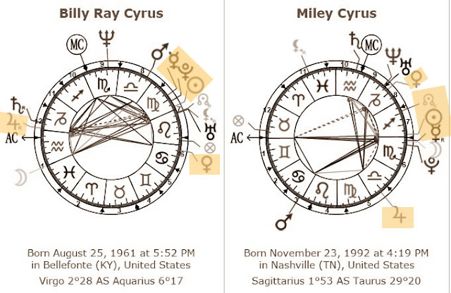 posicoes que se repetem em mapas de familiares astrologia