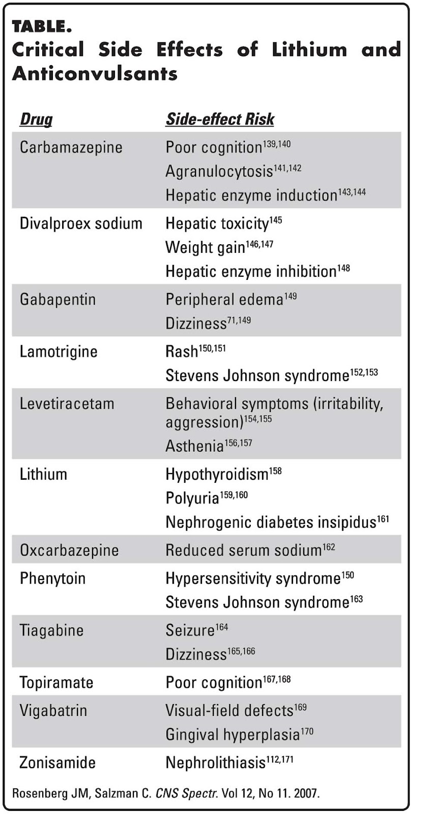 Chloroquine Side Effects Mnemonic Para Que Sirve
