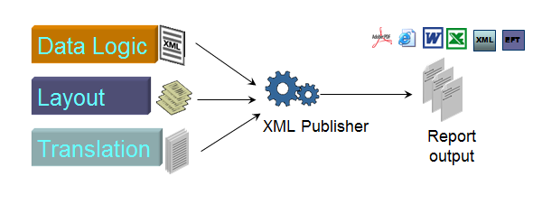 XML Publisher structure