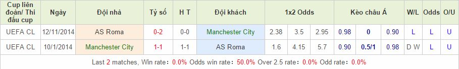 Manchester City vs AS Roma cach vao 12bet