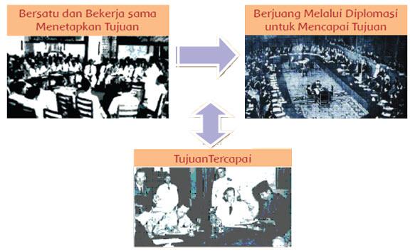 perubahan bangsa indonesia