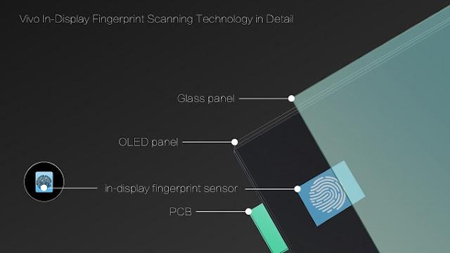 Vivo In-Display Fingerprint Sensor