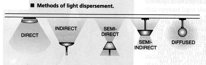 lighting schemes. Types Of And Lighting Schemes Light Fixtures I