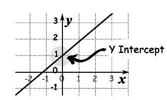 Morgan and Katey's Geometry Blog Y Intercept Definition