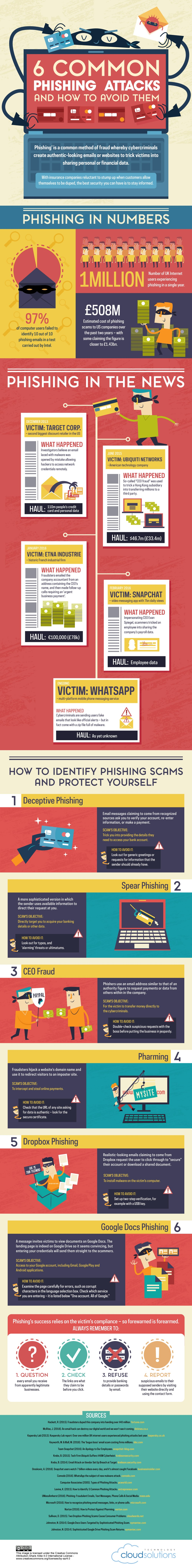 6 Most Common Phishing Attacks and How to Avoid Them [infographic]