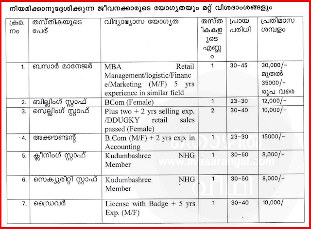 Kudumbashree Bazar Recruitment 2018 │ Kudumbashree Bazar vacancies in Malappuram District.
