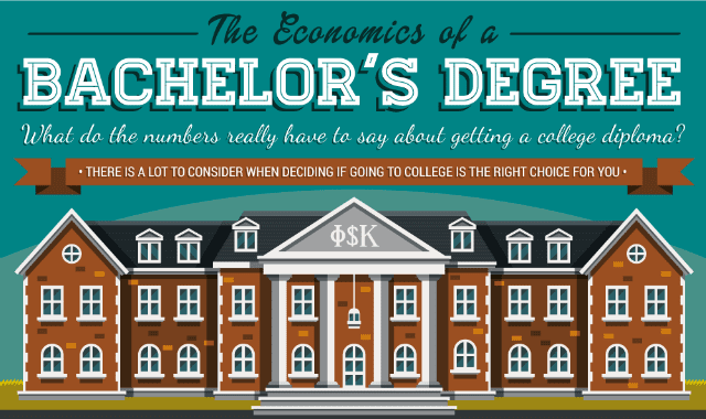 Economics of a Bachelor's Degree