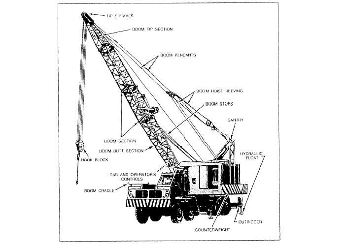 Parts Of A Crane Boom : Civil at work types of cranes for material hoisting