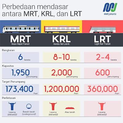MRT Jakarta Perbedaan KRL, MRT, LRT Bekerja Bersama #UbahJakarta
