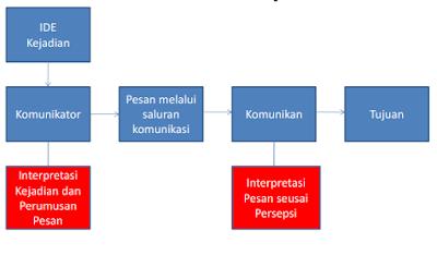 tarsis tarmudji,proses komunikasi pada loby,komunikasi pada lobi,