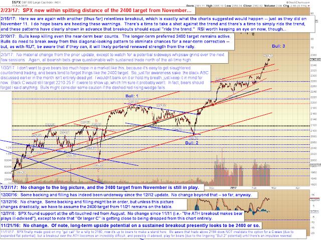 Pretzel Logic's Market Charts and Analysis