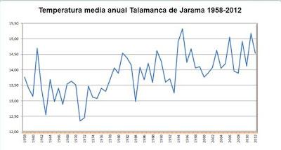 Temperatura media anual Talamanca de Jarama