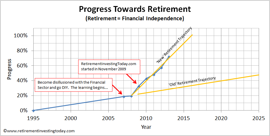 Retirement Investing Today Progress to Retirement