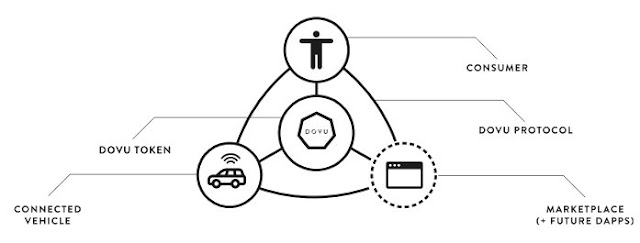 Screenshot 6 - DOVU - Blockchain Powered Mobility