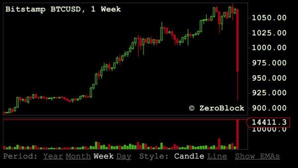 Nguyên nhân khiến các đồng tiền điện tử rớt giá mạnh tối qua