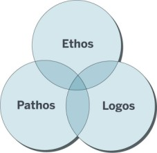 Writing Rhetorics Rhetorical Appeals Ethos Pathos Logos