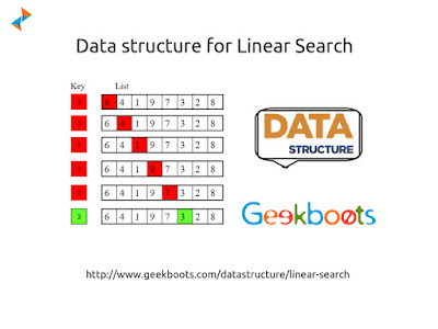 https://www.geekboots.com/datastructure/linear-search