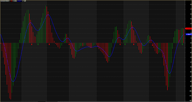 Perfect Histogram Buy Sell Zone