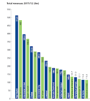 Football Total Revenue of clubs 2011-2012 by Deloitte Analysis