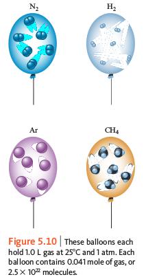 ilustrasi experiment Avogadro