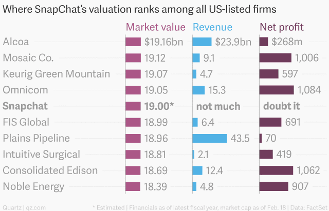 """with $19 million,snapchat  among top 3 unicorn after  Xiaomi and Uber"""