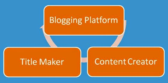 Sub Categories of Blogging Tools by Blogging Funda