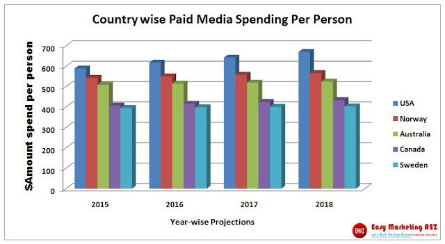 Country-wise Paid Media Spending Per Person