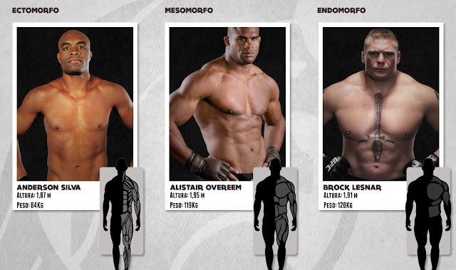 Tipo Físico ou Biotipo: Você Sabe o Seu?