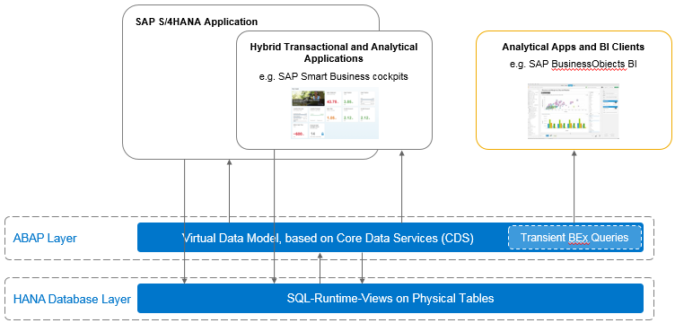 Sap Hana Tutorial Material And Certification Guide