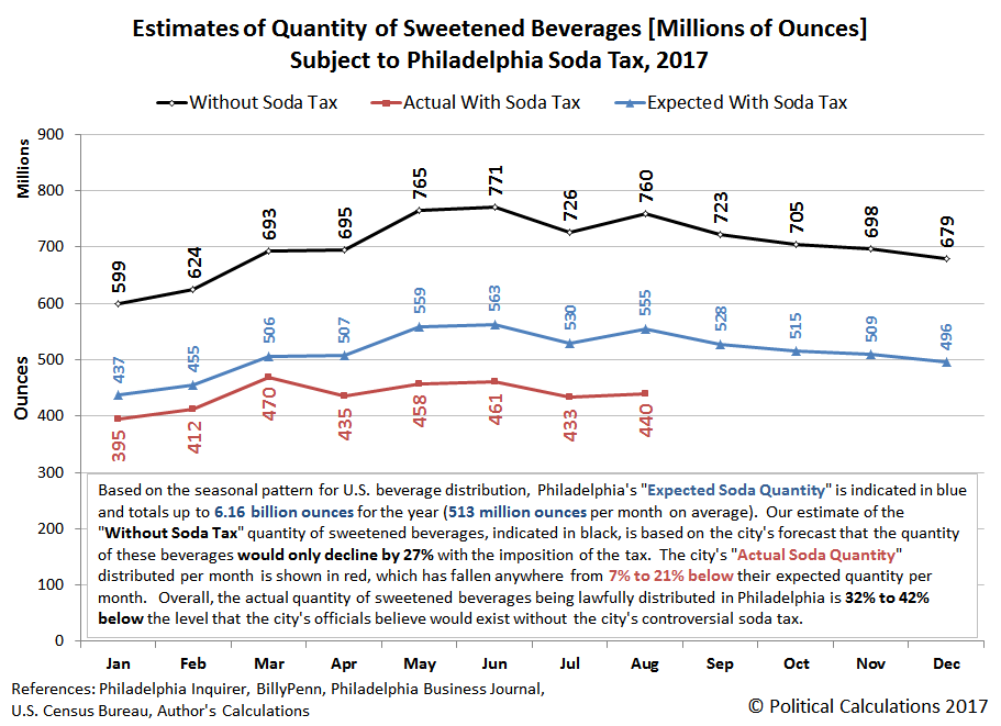 Estimates of Quantity of Sweetened Beverages [Millions of Ounces] Subject to Philadelphia Soda Tax, 2017