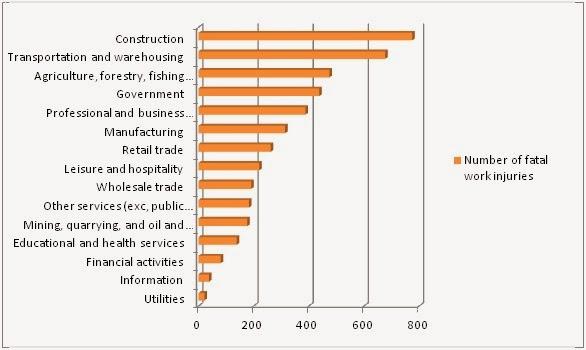 Dissertation on construction industry