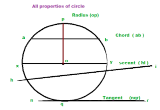 all-properties-of-circle-to-remember-shortcuts-aptitude-formulas
