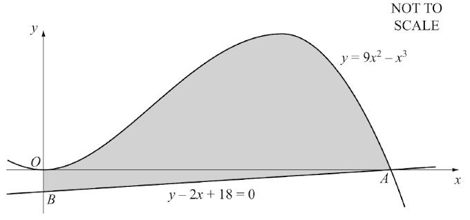 Area under curve CIE)