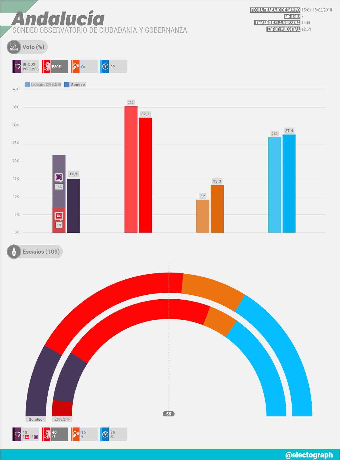Gráfico de la encuesta para elecciones autonómicas en Andalucía realizada por el Observatorio de Ciudadanía y Gobernanza en febrero de 2018