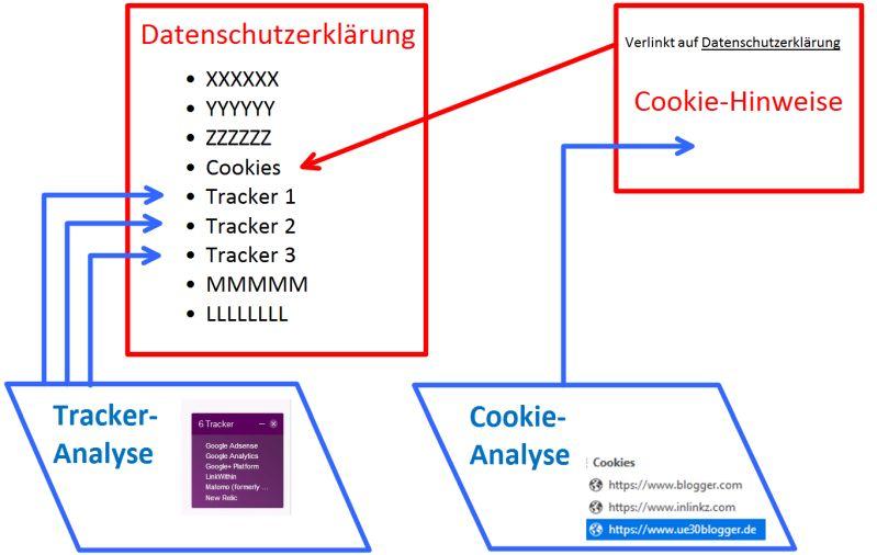 Zusammenspiel Tracker, Cookies, Cookie-Hinweis und Datenschutzerklärung