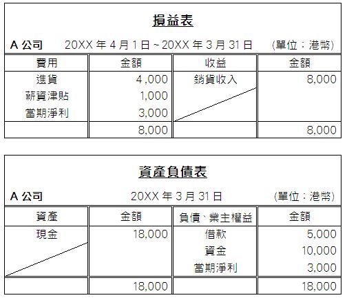 損益表及資產負債表