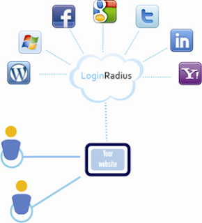 connected social logins
