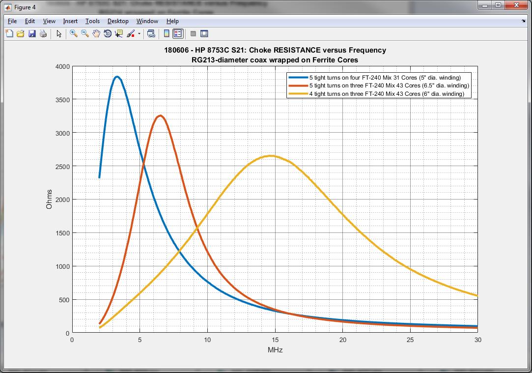 K6JCA: Transmit Common-Mode Chokes (1:1 Current Baluns