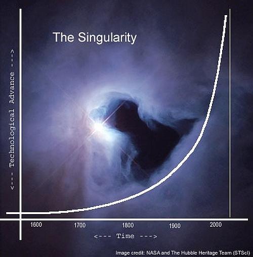 Resultado de imagen de Singularidad imágenes