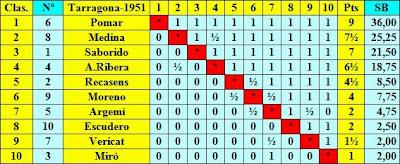 Clasificación final por puntuación del Torneo Nacional de Ajedrez Tarragona 1951