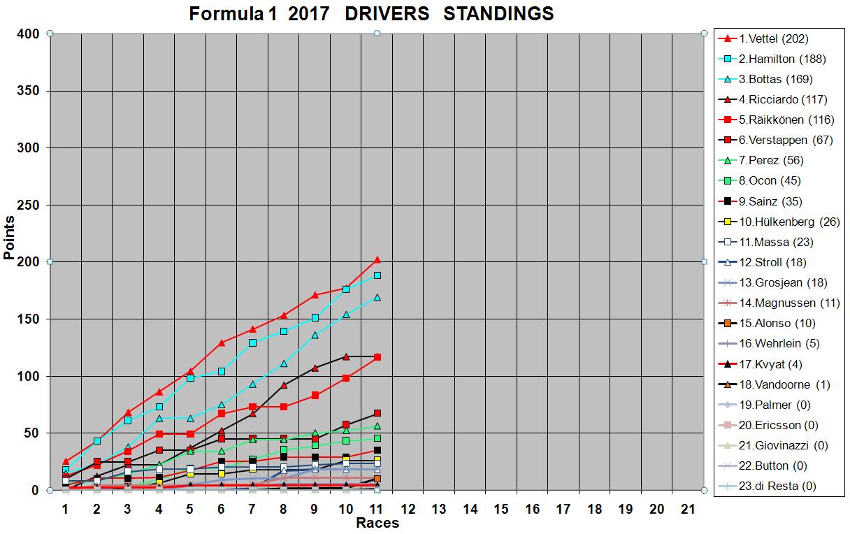 17F1DriversStandings.jpg