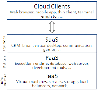 flow chart showing process of cloud computing