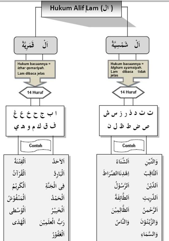 Hukum Alif Lam : hukum, Gambar, Hukum, Huruf, Qalqalah, Rebanas