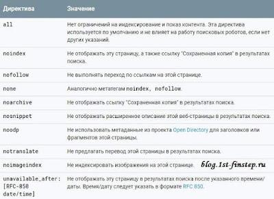 Список тегов для robots.txt