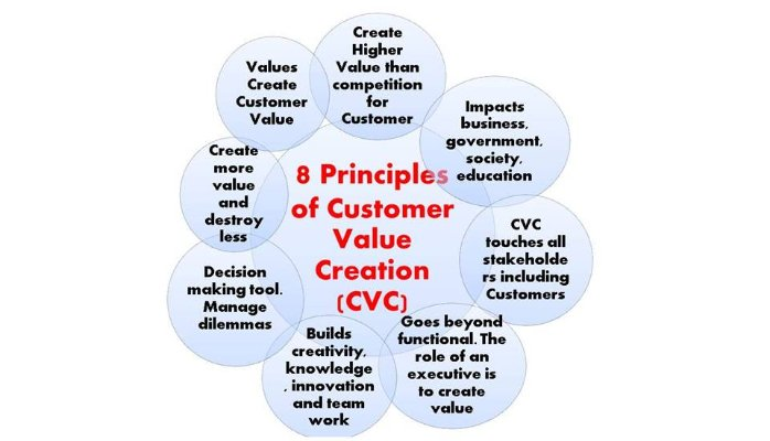 8 Principles Of Customer Value Creation