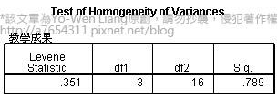 單因子變異數分析 One way ANOVA (2) 獨立樣本人數相等範例與教學:SPSS統計分析應用系列7